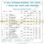 1992 - Rally Appennino Modenese, tabella tempi e distanze
